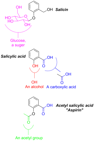 The different structures of salicin, salicylic acid and aspirin.