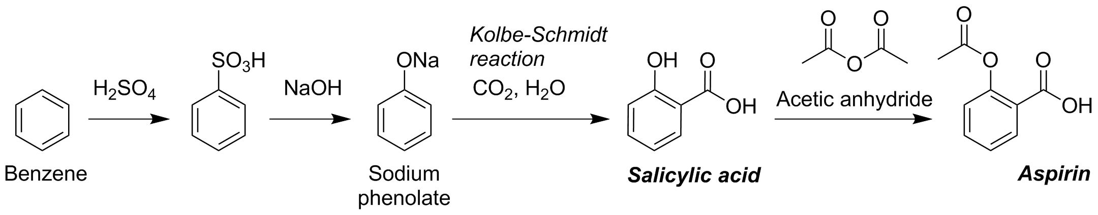 synthesis of aspirin 83 experiment 5: synthesis of aspirin salicylic acid has the same analgesic properties as aspirin and was used for many years as a headache medicine.