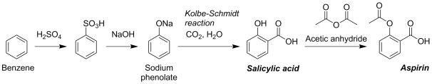The steps involved in the synthesis of aspirin.