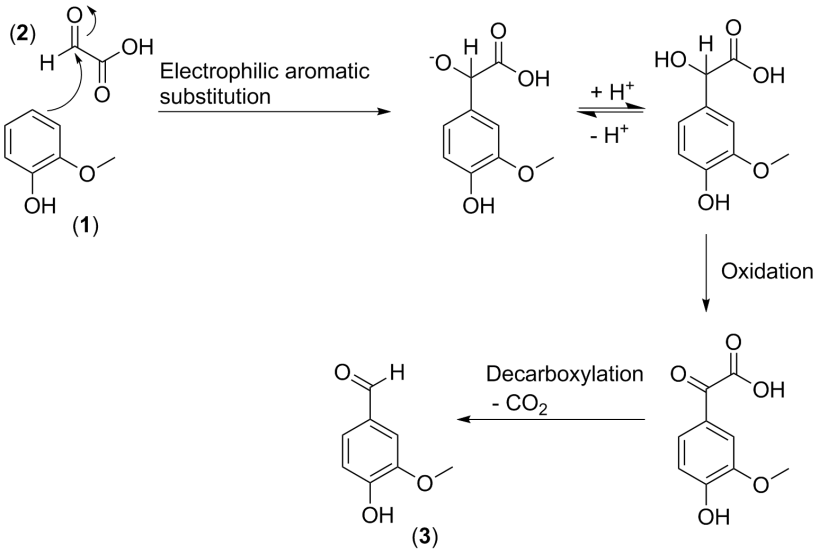 The synthesis of vanillin (3), from guaiacol (1) and glyoxlic acid (2), via electrophilic aromatic substitution, oxidation of a secondary alcohol and oxidative decarboxylation.