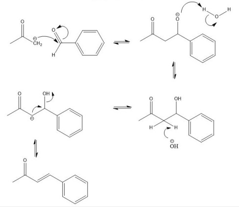 Scheme 4: Reaction mechanism for the formation of cinnamaldehyde from benzaldehyde and acetone.