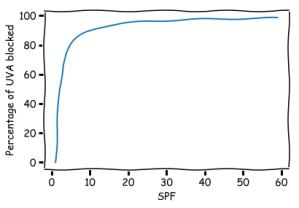 SPF_graph